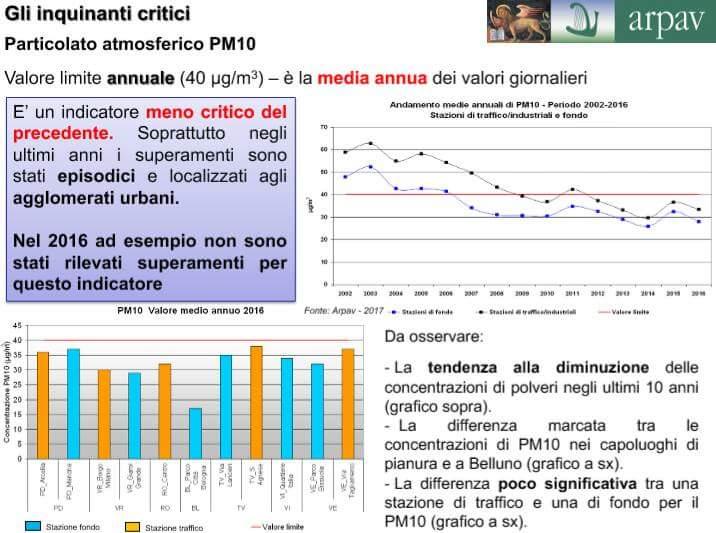 """Smog: Bottacin, """"La Regione Veneto ha adottato le linee guida che garantiscono il coordinamento dei sindaci"""""""