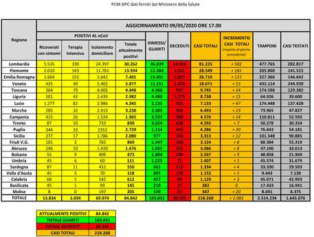 Coronavirus: 84.842 i malati, 3.119 meno di ieri