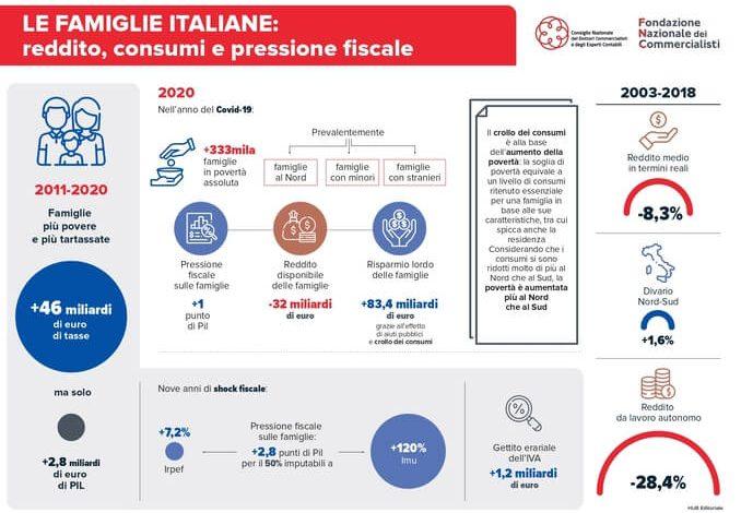 Famiglie più povere povere e più tartassate: in dieci anni +46 miliardi di euro di tasse e solo +2,8 miliardi di euro di PIL