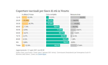 Covid - Veneto. Aumentano i nuovi casi ma i ricoverati in terapia intensiva sono solo 14 su 1000