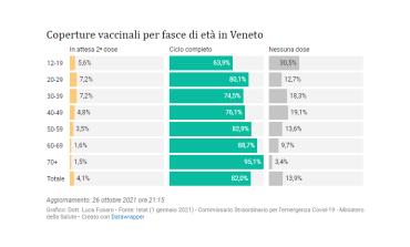 Monitoraggio settimanale epidemia Coronavirus in Veneto